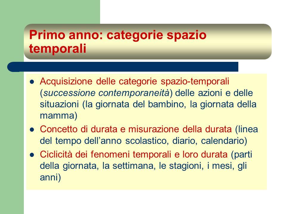 Primo anno: categorie spazio temporali Acquisizione delle categorie spazio-temporali (successione contemporaneità) delle azioni e delle situazioni (la