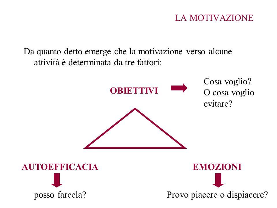 LA MOTIVAZIONE Da quanto detto emerge che la motivazione verso alcune attività è determinata da tre fattori: OBIETTIVI EMOZIONIAUTOEFFICACIA Cosa vogl
