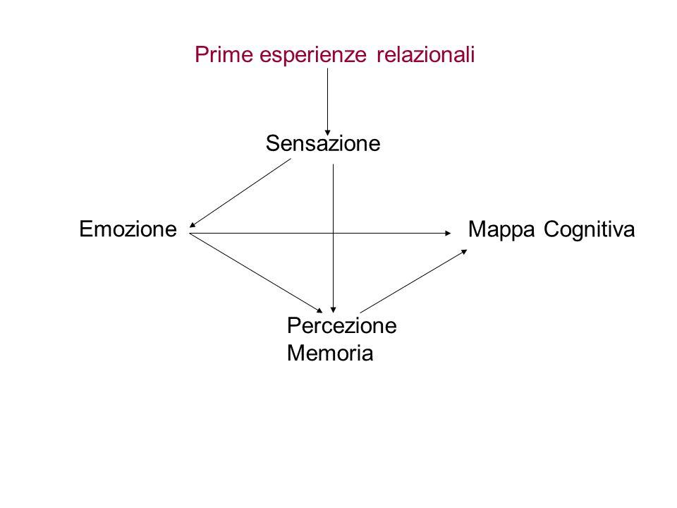 Prime esperienze relazionali Sensazione Emozione Percezione Memoria Mappa Cognitiva