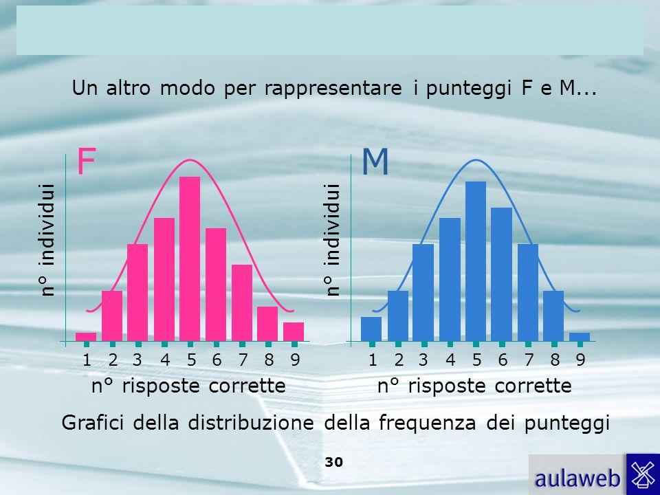 Rumiati, Lotto, Introduzione alla psicologia della comunicazione, il Mulino, 2007 Capitolo I. TITOLO 30 Un altro modo per rappresentare i punteggi F e
