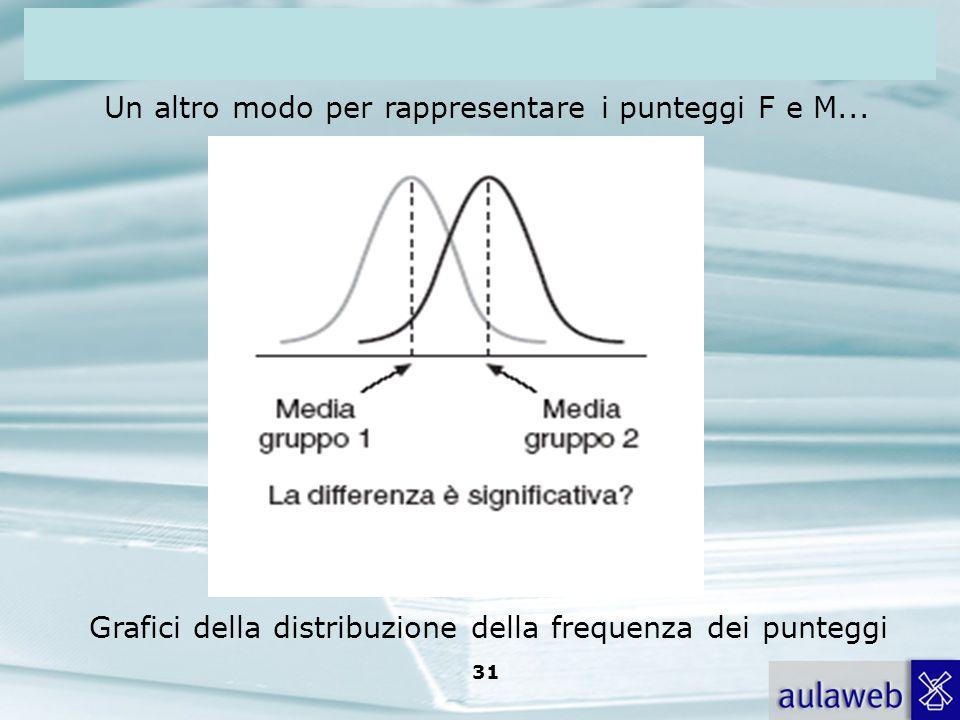 Rumiati, Lotto, Introduzione alla psicologia della comunicazione, il Mulino, 2007 Capitolo I. TITOLO 31 Un altro modo per rappresentare i punteggi F e