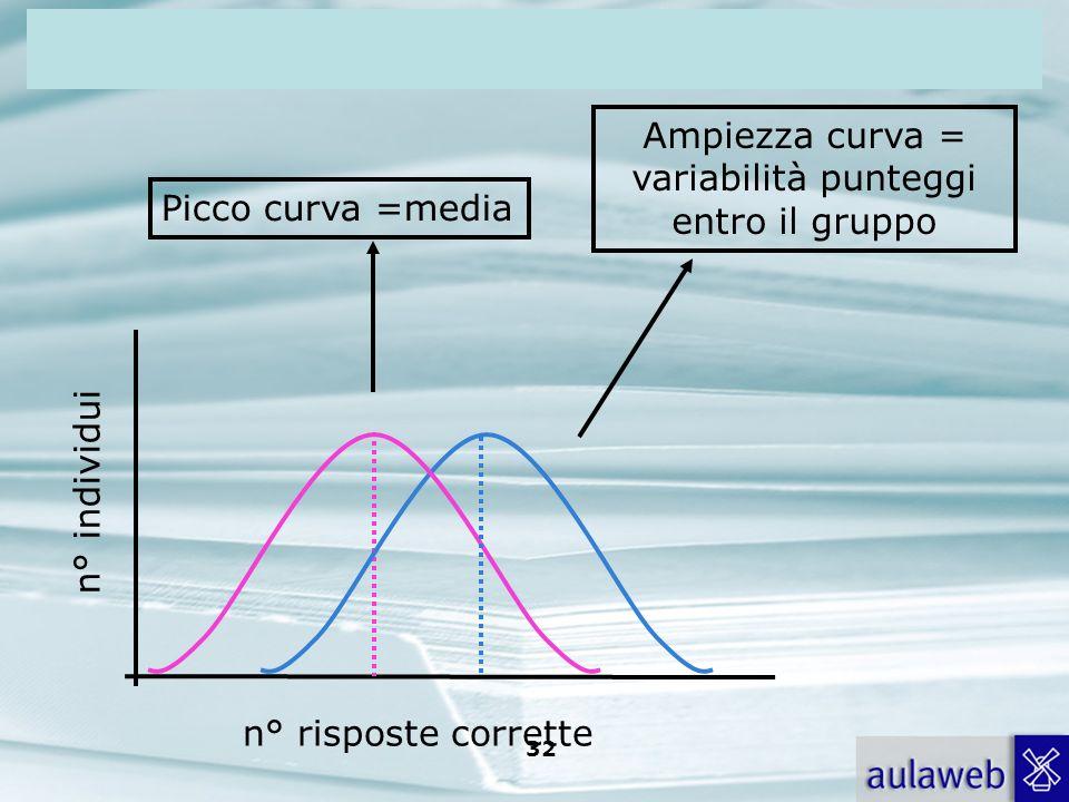 Rumiati, Lotto, Introduzione alla psicologia della comunicazione, il Mulino, 2007 Capitolo I. TITOLO 32 n° individui n° risposte corrette Picco curva