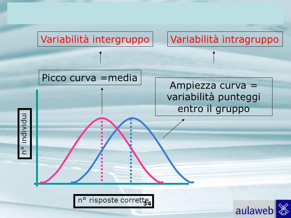 Rumiati, Lotto, Introduzione alla psicologia della comunicazione, il Mulino, 2007 Capitolo I. TITOLO 34 n° individui n° risposte corrette Picco curva