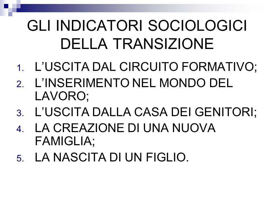 GLI INDICATORI SOCIOLOGICI DELLA TRANSIZIONE 1. LUSCITA DAL CIRCUITO FORMATIVO; 2. LINSERIMENTO NEL MONDO DEL LAVORO; 3. LUSCITA DALLA CASA DEI GENITO