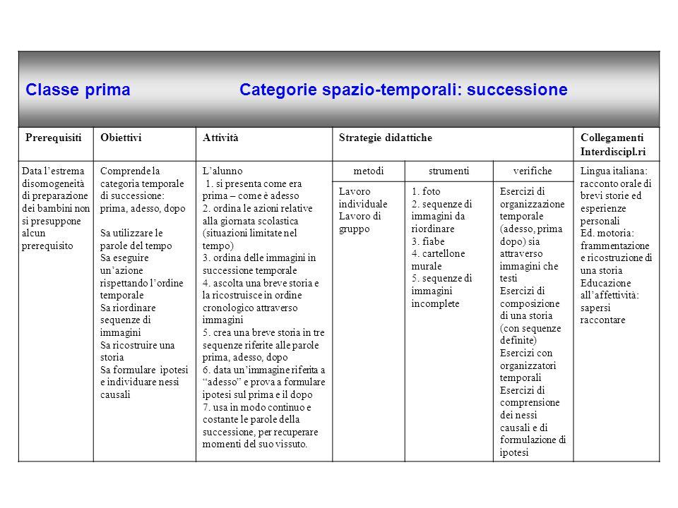 Classe prima Categorie spazio-temporali: successione PrerequisitiObiettiviAttivitàStrategie didatticheCollegamenti Interdiscipl.ri Data lestrema disom