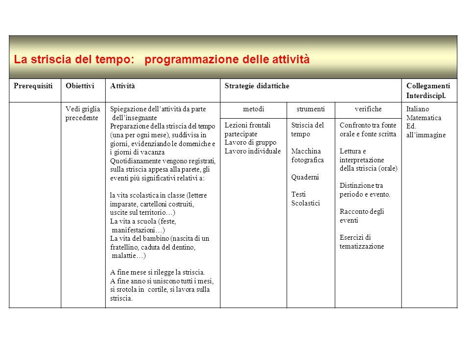 La striscia del tempo: programmazione delle attività PrerequisitiObiettiviAttivitàStrategie didatticheCollegamenti Interdiscipl. Vedi griglia preceden