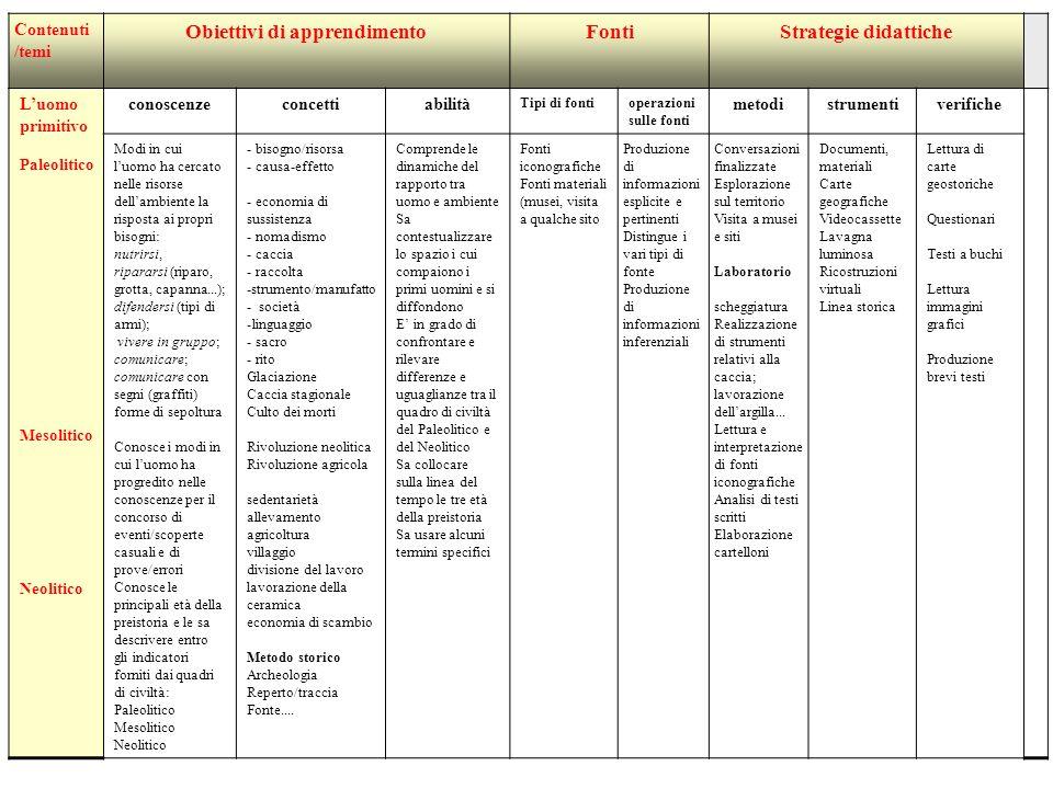 Contenuti /temi Obiettivi di apprendimentoFontiStrategie didattiche Luomo primitivo Paleolitico Mesolitico Neolitico conoscenzeconcettiabilità Tipi di