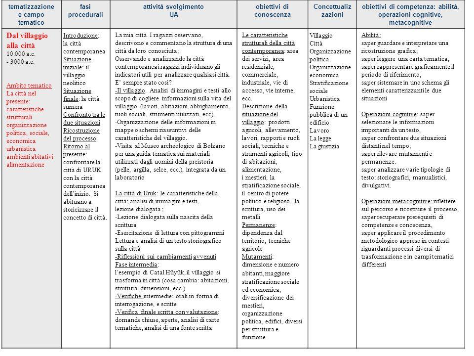 tematizzazione e campo tematico fasi procedurali attività svolgimento UA obiettivi di conoscenza Concettualiz zazioni obiettivi di competenza: abilità