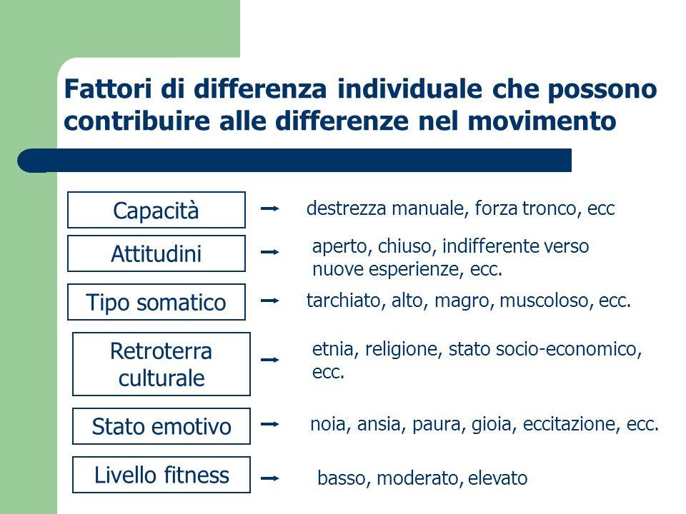 Fattori di differenza individuale che possono contribuire alle differenze nel movimento Capacità Attitudini Tipo somatico Retroterra culturale Stato e