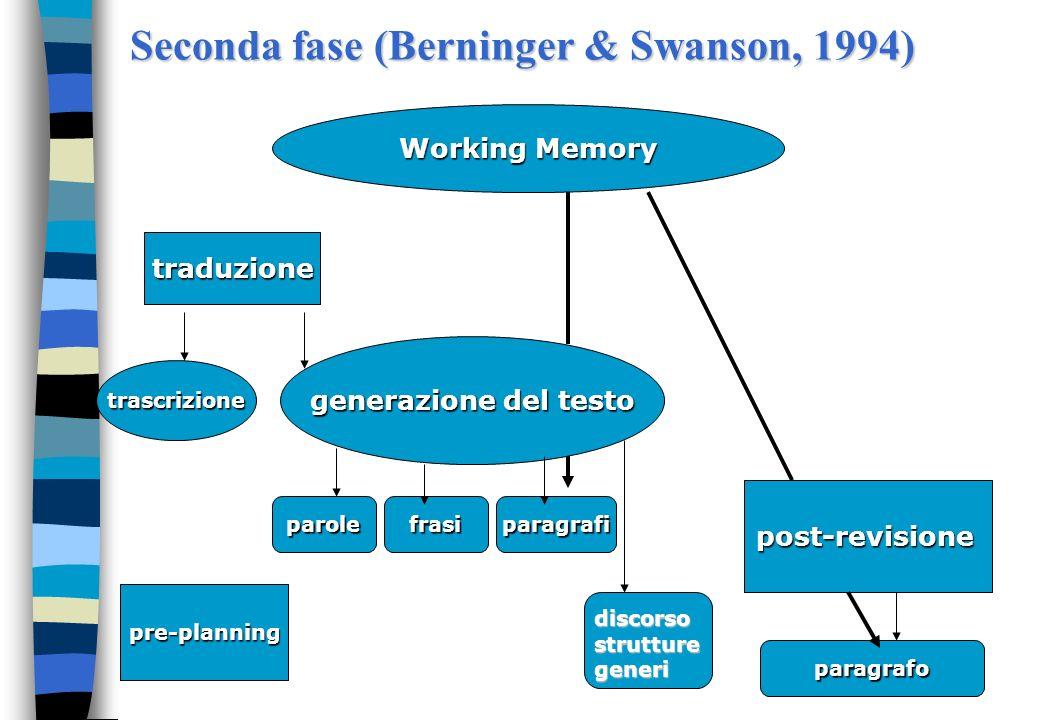 Seconda fase (Berninger & Swanson, 1994) Working Memory generazione del testo traduzione post-revisione paragrafo paragrafifrasiparole pre-planning di