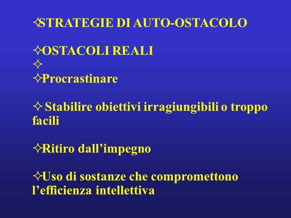 STRATEGIE DI AUTO-OSTACOLO OSTACOLI REALI Procrastinare Stabilire obiettivi irragiungibili o troppo facili Ritiro dallimpegno Uso di sostanze che comp
