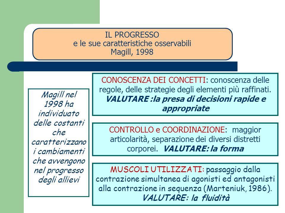 Magill nel 1998 ha individuato delle costanti che caratterizzano i cambiamenti che avvengono nel progresso degli allievi EFFICACIA del MOVIMENTO: diminuzione del costo energetico a parità di movimento; percezione di minor fatica e sforzo al termine delle sedute.