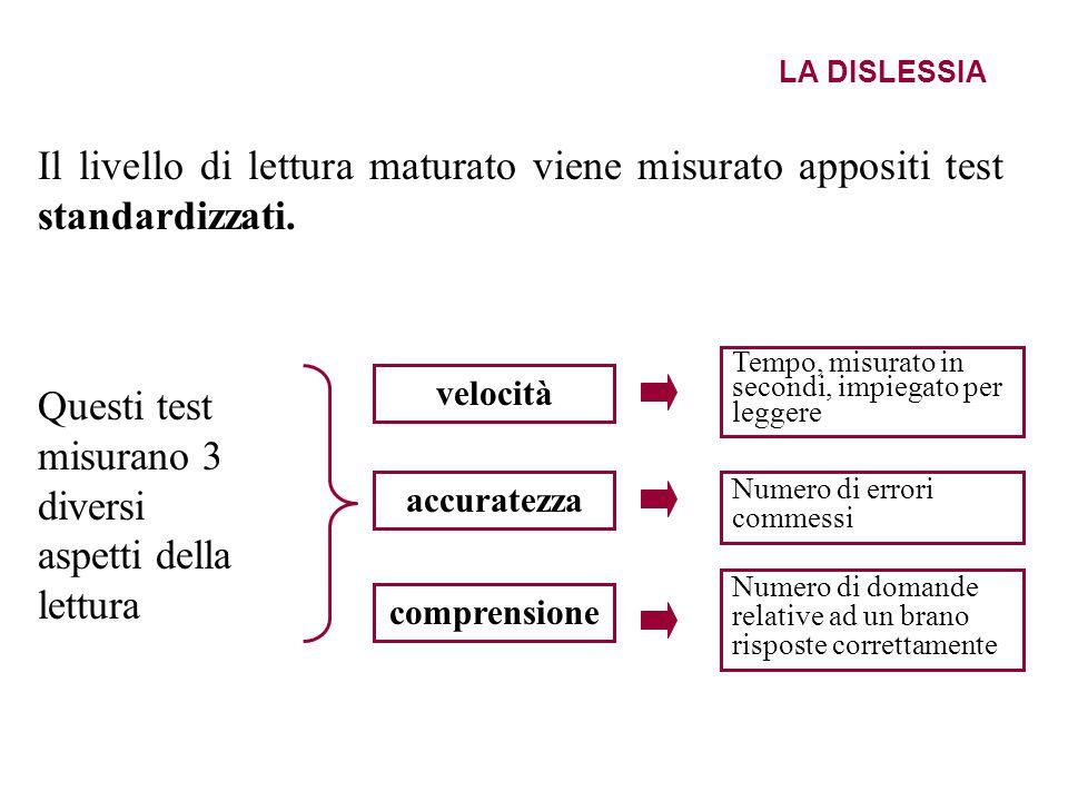 LA DISLESSIA Il livello di lettura maturato viene misurato appositi test standardizzati. velocità accuratezza comprensione Questi test misurano 3 dive