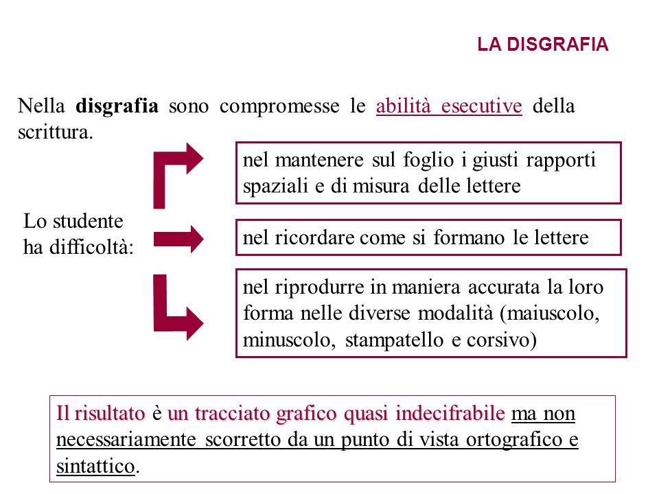 LA DISGRAFIA Nella disgrafia sono compromesse le abilità esecutive della scrittura. Il risultatoun tracciato grafico quasi indecifrabile Il risultato