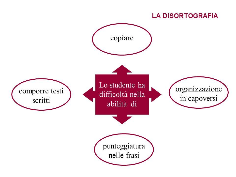 LA DISORTOGRAFIA Lo studente ha difficoltà nella abilità di comporre testi scritti punteggiatura nelle frasi organizzazione in capoversi copiare