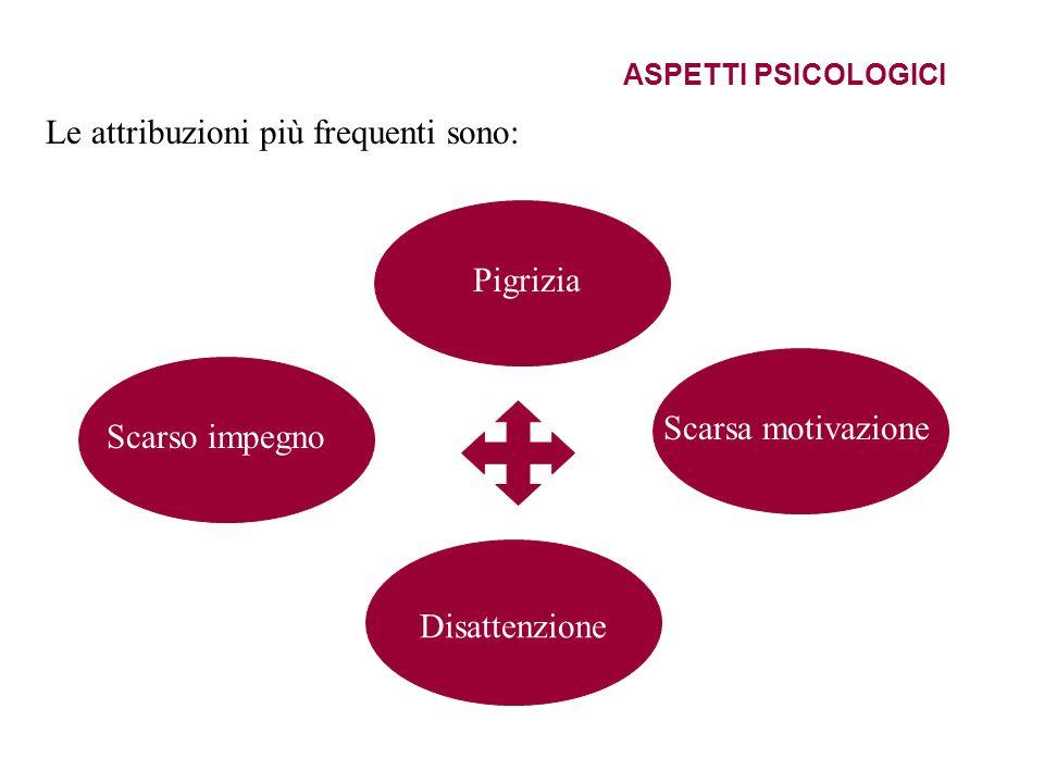 ASPETTI PSICOLOGICI Le attribuzioni più frequenti sono: Pigrizia Disattenzione Scarsa motivazione Scarso impegno