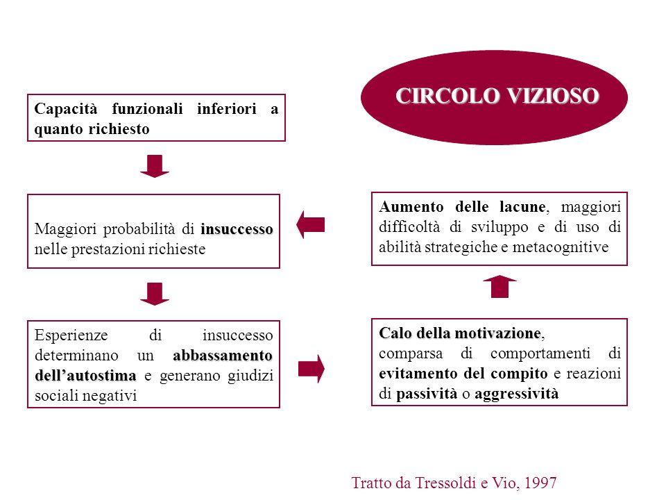 Capacità funzionali inferiori a quanto richiesto insuccesso Maggiori probabilità di insuccesso nelle prestazioni richieste abbassamento dellautostima