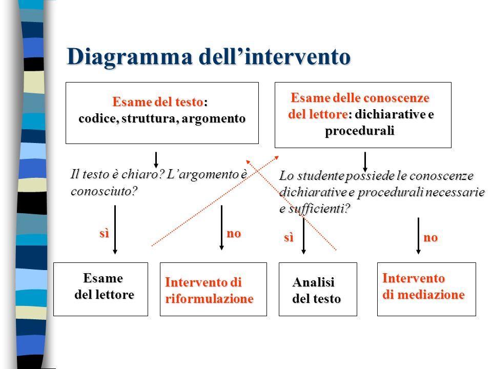 Diagramma dellintervento Esame del testo: codice, struttura, argomento codice, struttura, argomento Esame delle conoscenze del lettore: dichiarative e