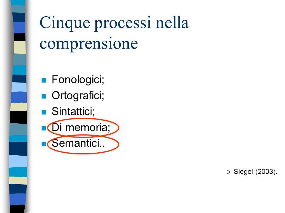 Cinque processi nella comprensione n Fonologici; n Ortografici; n Sintattici; n Di memoria; n Semantici.. »Siegel (2003).