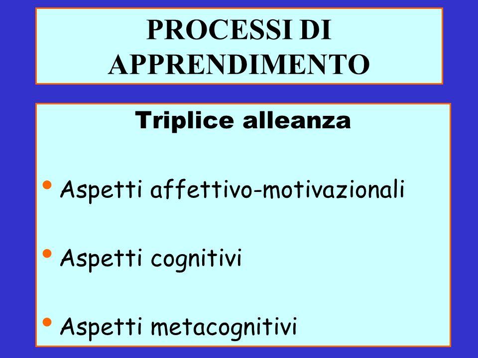 PROCESSI DI APPRENDIMENTO Triplice alleanza Aspetti affettivo-motivazionali Aspetti cognitivi Aspetti metacognitivi