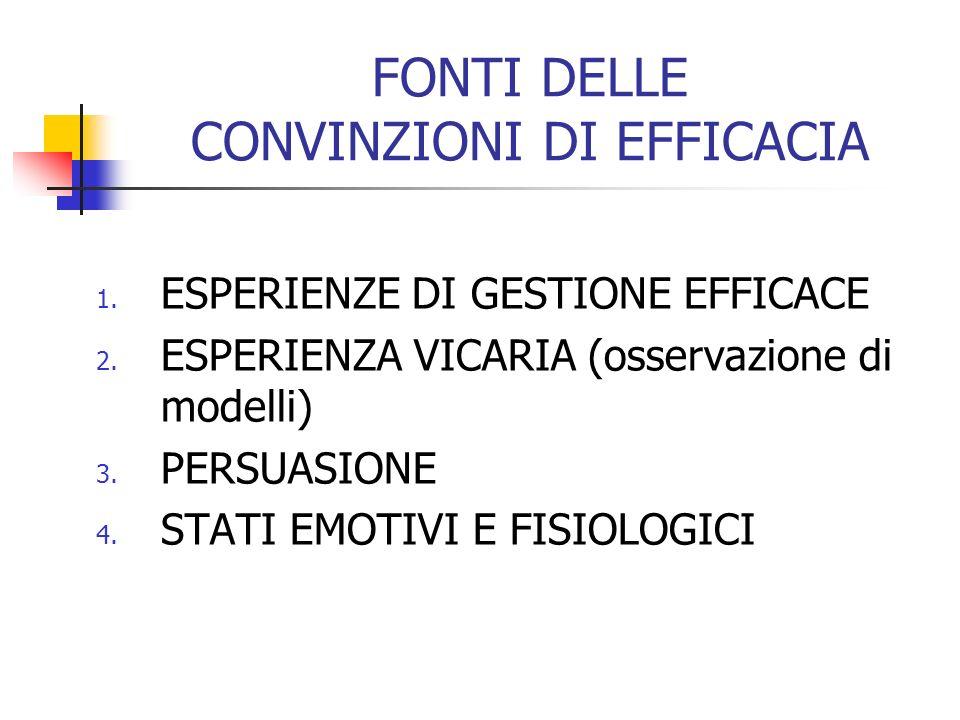 FONTI DELLE CONVINZIONI DI EFFICACIA 1. ESPERIENZE DI GESTIONE EFFICACE 2. ESPERIENZA VICARIA (osservazione di modelli) 3. PERSUASIONE 4. STATI EMOTIV