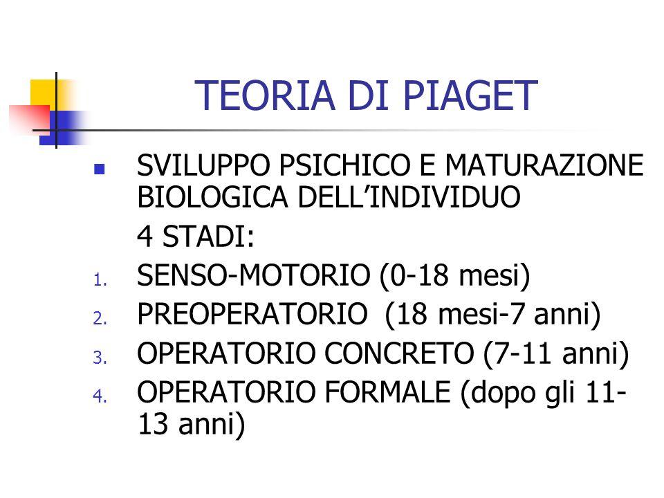 TEORIA DI PIAGET SVILUPPO PSICHICO E MATURAZIONE BIOLOGICA DELLINDIVIDUO 4 STADI: 1. SENSO-MOTORIO (0-18 mesi) 2. PREOPERATORIO (18 mesi-7 anni) 3. OP