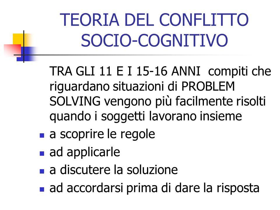 TEORIA DEL CONFLITTO SOCIO-COGNITIVO TRA GLI 11 E I 15-16 ANNI compiti che riguardano situazioni di PROBLEM SOLVING vengono più facilmente risolti qua