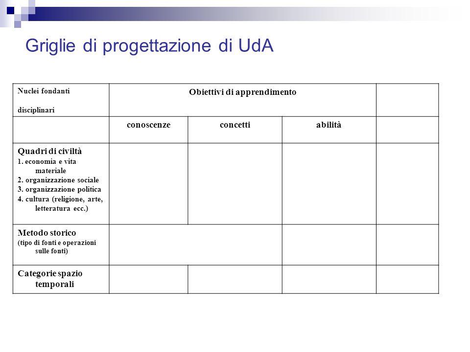 PrerequisitiObiettiviAttivitàStrategie didattiche Collegamenti Interdiscipl.ri metodistrumentiverifiche