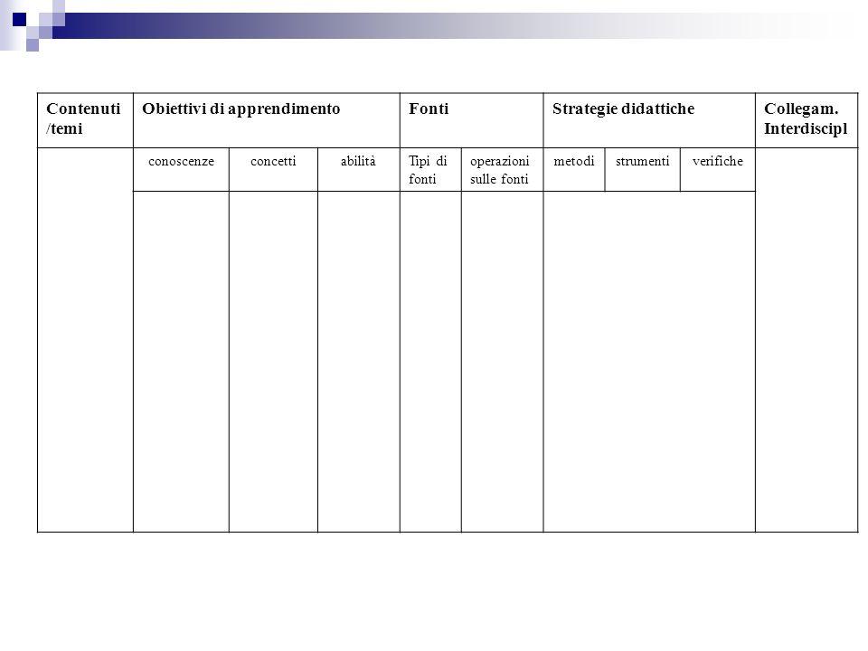 Contenuti /temi Obiettivi di apprendimentoFontiStrategie didatticheCollegam. Interdiscipl conoscenzeconcettiabilitàTipi di fonti operazioni sulle font
