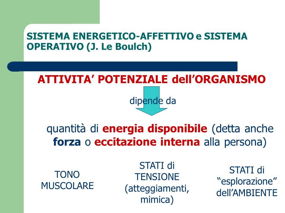 SISTEMA ENERGETICO-AFFETTIVO e SISTEMA OPERATIVO (J. Le Boulch) ATTIVITA POTENZIALE dellORGANISMO quantità di energia disponibile (detta anche forza o