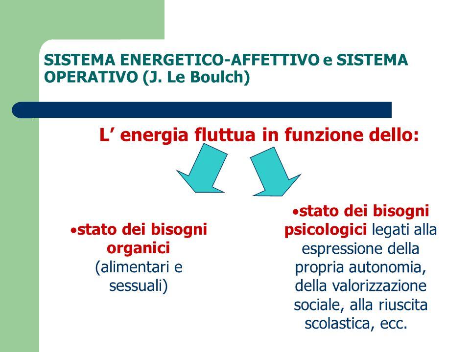 SISTEMA ENERGETICO-AFFETTIVO e SISTEMA OPERATIVO (J. Le Boulch) L energia fluttua in funzione dello: stato dei bisogni organici (alimentari e sessuali