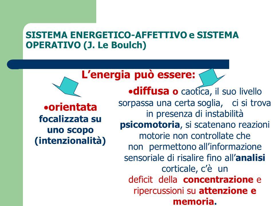 SISTEMA ENERGETICO-AFFETTIVO e SISTEMA OPERATIVO (J. Le Boulch) Lenergia può essere: orientata focalizzata su uno scopo (intenzionalità) diffusa o cao