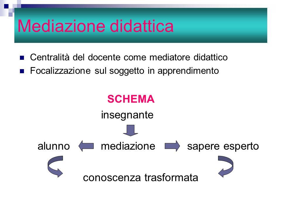 Mediazione didattica Centralità del docente come mediatore didattico Focalizzazione sul soggetto in apprendimento SCHEMA insegnante alunno mediazione