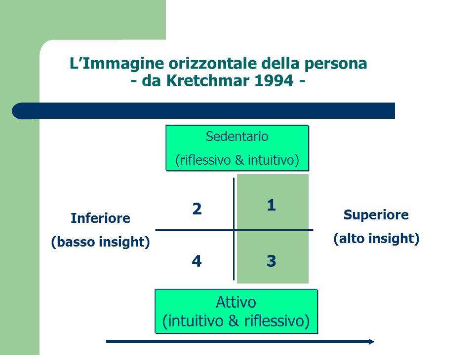 LImmagine orizzontale della persona - da Kretchmar 1994 - Sedentario (riflessivo & intuitivo) Attivo (intuitivo & riflessivo) Inferiore (basso insight
