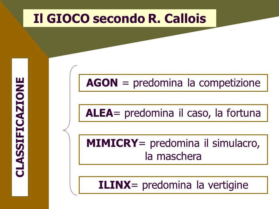 Il GIOCO secondo R. Callois CLASSIFICAZIONE AGON = predomina la competizione ALEA= predomina il caso, la fortuna MIMICRY= predomina il simulacro, la m