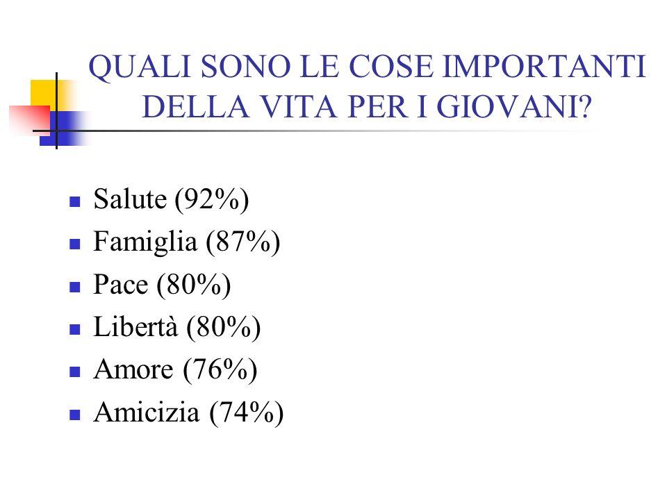 QUALI SONO LE COSE IMPORTANTI DELLA VITA PER I GIOVANI? Salute (92%) Famiglia (87%) Pace (80%) Libertà (80%) Amore (76%) Amicizia (74%)