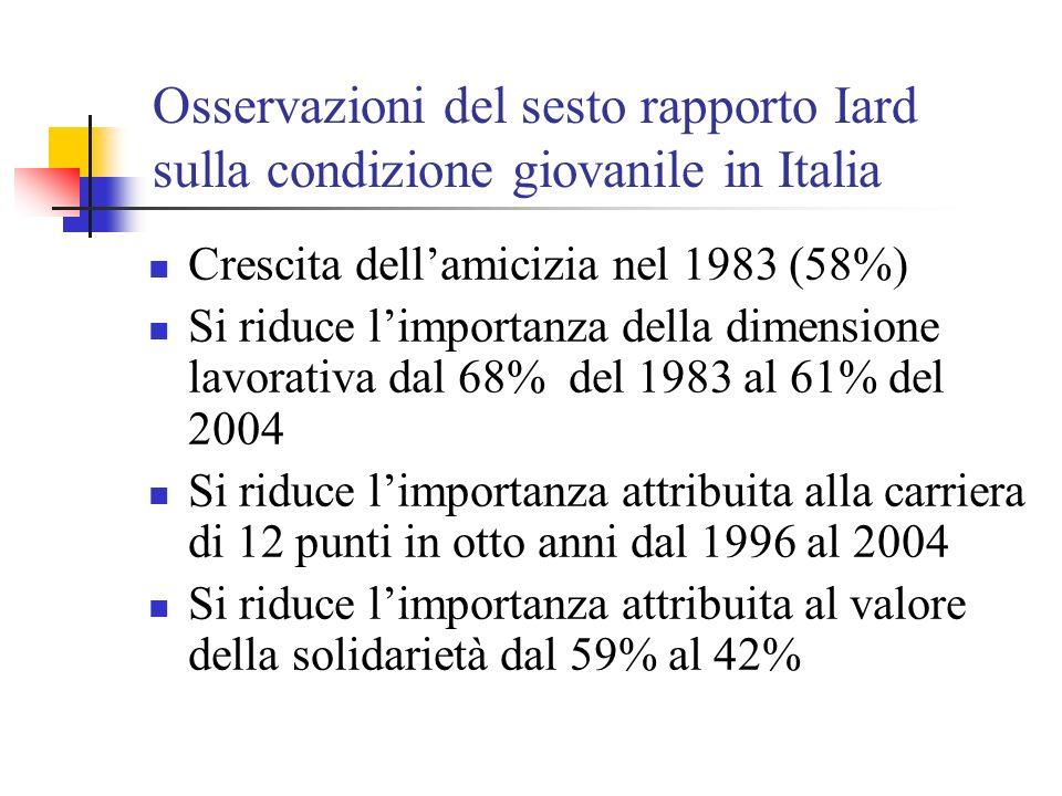 Osservazioni del sesto rapporto Iard sulla condizione giovanile in Italia Crescita dellamicizia nel 1983 (58%) Si riduce limportanza della dimensione