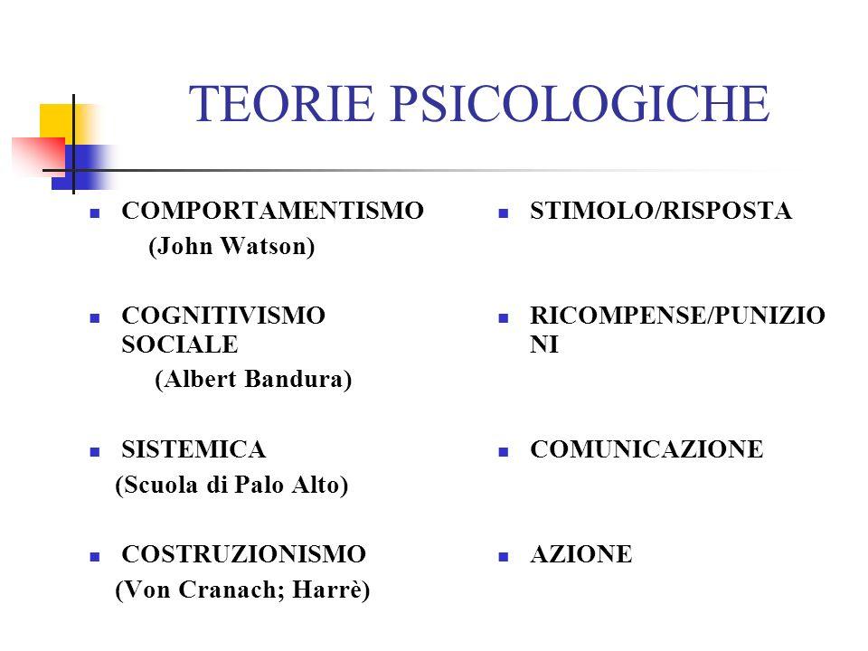 TEORIE PSICOLOGICHE COMPORTAMENTISMO (John Watson) COGNITIVISMO SOCIALE (Albert Bandura) SISTEMICA (Scuola di Palo Alto) COSTRUZIONISMO (Von Cranach;