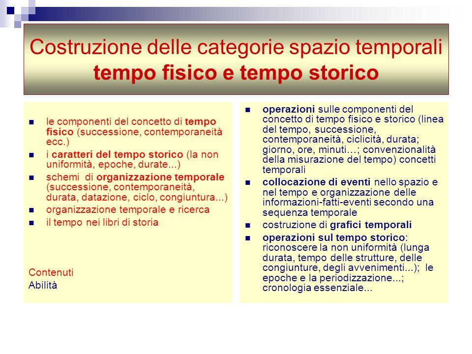Costruzione delle categorie spazio temporali tempo fisico e tempo storico le componenti del concetto di tempo fisico (successione, contemporaneità ecc