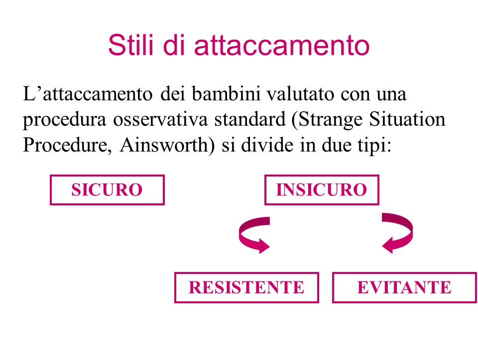 Stili di attaccamento Lattaccamento dei bambini valutato con una procedura osservativa standard (Strange Situation Procedure, Ainsworth) si divide in