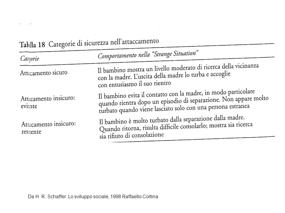 Da H. R. Schaffer: Lo sviluppo sociale, 1998 Raffaello Cortina