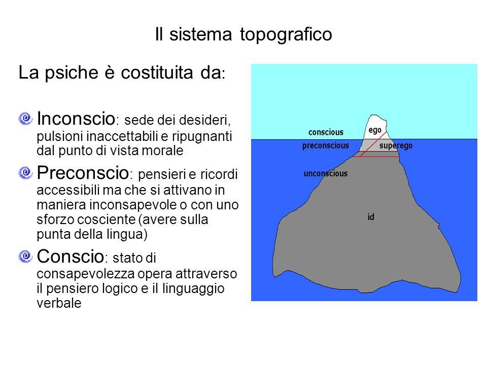 Il sistema topografico La psiche è costituita da : Inconscio : sede dei desideri, pulsioni inaccettabili e ripugnanti dal punto di vista morale Precon