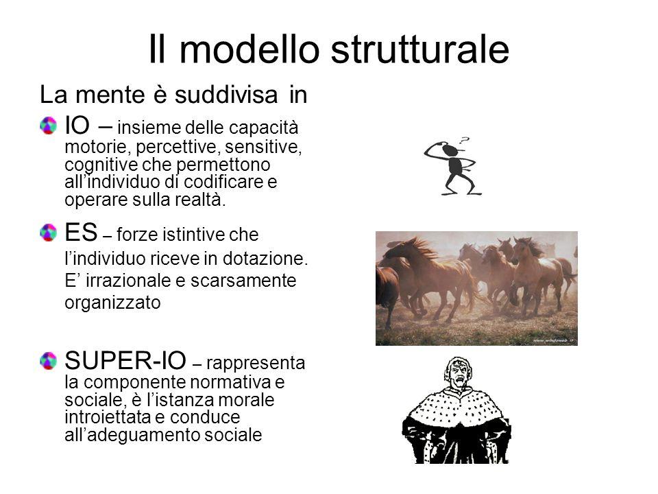 Il modello strutturale La mente è suddivisa in IO – insieme delle capacità motorie, percettive, sensitive, cognitive che permettono allindividuo di co