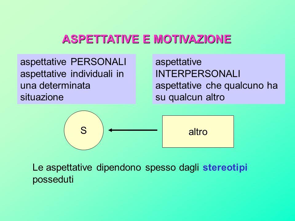 ASPETTATIVE E MOTIVAZIONE aspettative PERSONALI aspettative individuali in una determinata situazione aspettative INTERPERSONALI aspettative che qualcuno ha su qualcun altro S altro Le aspettative dipendono spesso dagli stereotipi posseduti