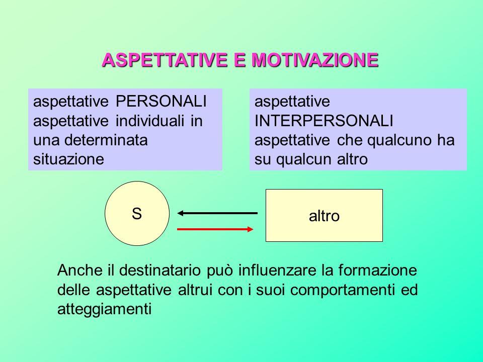 S altro Anche il destinatario può influenzare la formazione delle aspettative altrui con i suoi comportamenti ed atteggiamenti ASPETTATIVE E MOTIVAZIONE aspettative PERSONALI aspettative individuali in una determinata situazione aspettative INTERPERSONALI aspettative che qualcuno ha su qualcun altro