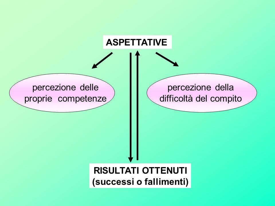 ASPETTATIVE percezione delle proprie competenze percezione della difficoltà del compito RISULTATI OTTENUTI (successi o fallimenti)