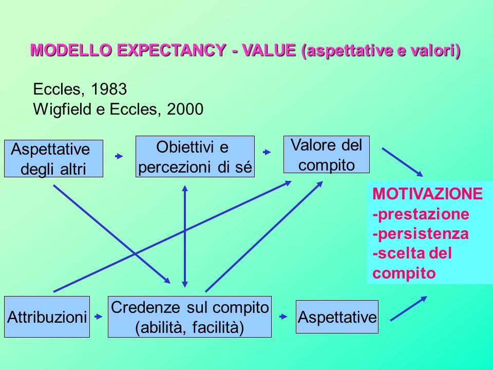 MODELLO EXPECTANCY - VALUE (aspettative e valori) Eccles, 1983 Wigfield e Eccles, 2000 Credenze sul compito (abilità, facilità) Aspettative Attribuzioni Aspettative degli altri Valore del compito Obiettivi e percezioni di sé MOTIVAZIONE -prestazione -persistenza -scelta del compito