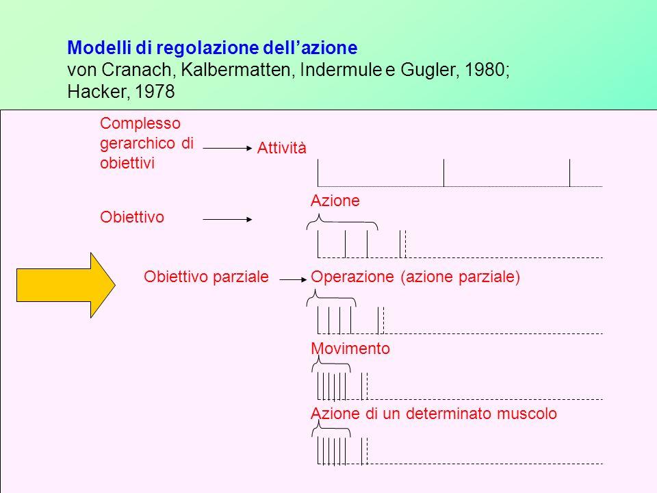 Modelli di regolazione dellazione von Cranach, Kalbermatten, Indermule e Gugler, 1980; Hacker, 1978 Complesso gerarchico di obiettivi Attività Obiettivo Azione Obiettivo parzialeOperazione (azione parziale) Movimento Azione di un determinato muscolo