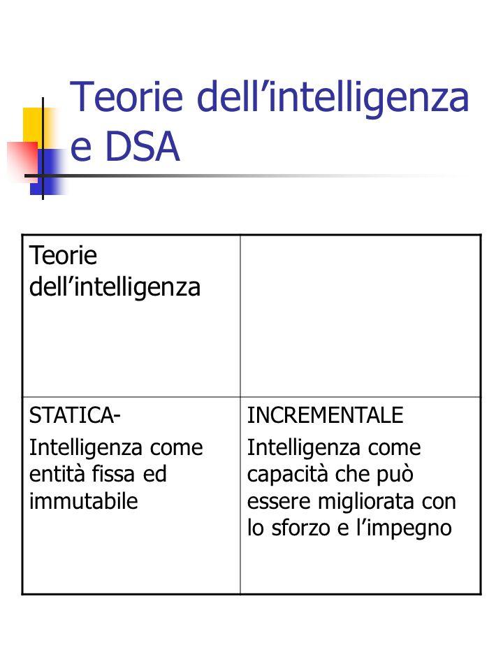 Teorie dellintelligenza e DSA Teorie dellintelligenza STATICA- Intelligenza come entità fissa ed immutabile INCREMENTALE Intelligenza come capacità ch