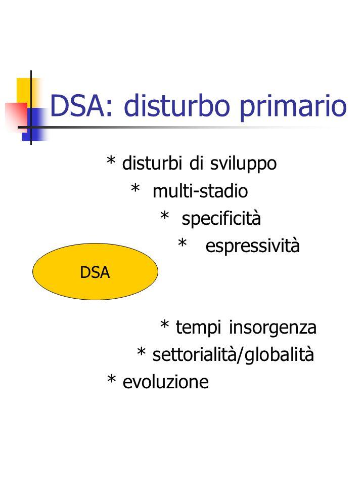 DSA: disturbo primario * disturbi di sviluppo * multi-stadio * specificità * espressività * tempi insorgenza * settorialità/globalità * evoluzione DSA